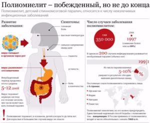 Можно ли заразится полиомиелитом после прививки