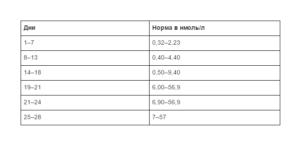 Высокий прогестерон на 21 день цикла