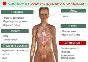 Начались месячные, поднялась температура тела 37.8 озноб болел весь живот
