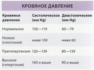 Давление 120на80 пульс 65