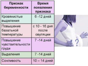 Возможна ли беременность через 1,5 месяца после зачатия