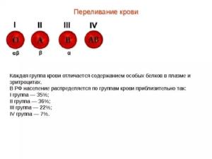 Действительно ли 1 группа крови Rh- плохо для девушки?