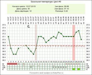 На протяжении четырех месяцев регулярная температура 37-37,6