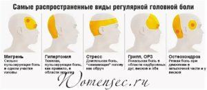 Высокий пульс, бывает сильная головная боль
