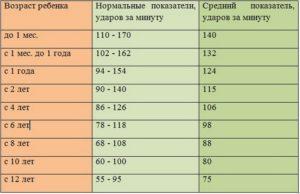 Высокий пульс у ребенка в 8 лет