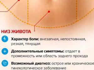 Могут ли гормоны вызвать боли в низу живота