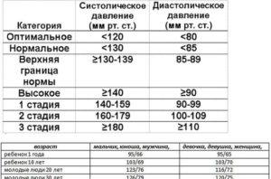 Вес 120 кг пульс 107 давление 140 100