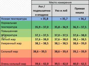 Высокая температура в течении 3 недель