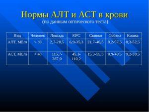 Высокие АЛТ и АСТ, препятствуют ЭКО