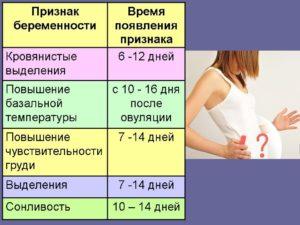 Во время приема регулона появились симптомы беременности