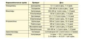 Лечение хламидиоза и уреаплазмоза