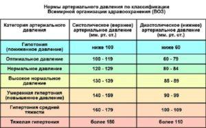 Давление 110/63 пульс 61