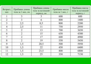 Набор веса и сон в 4 месяца