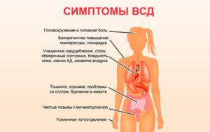 ВСД, невроз, дыхание