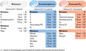Витамин Д и железо