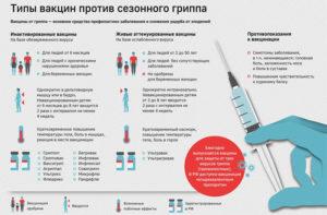 Можно ли делать прививку от гриппа 2 раза в год