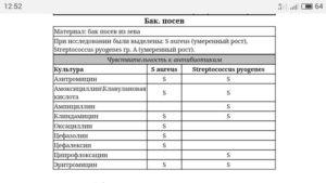 В зеве enterobacter cloacae условно патогенная флора 10 2 - 10 3