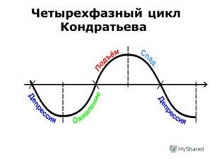 Длинный цикл