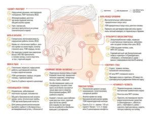Мучают головокружение и онемения левой стороны