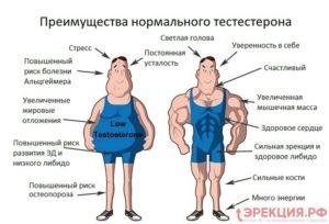 Нарушение гормон щитовидный и тестостерон