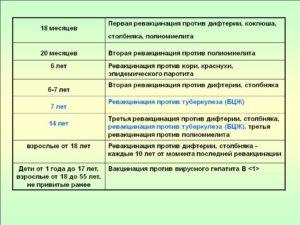 Вторая ревакцинация против дифтерии и столбняка