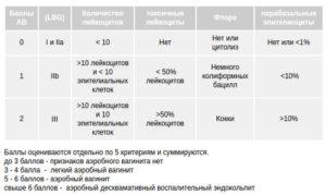 Enterococcus spp в мазке при посеве 10в5