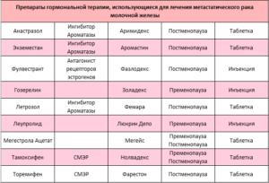 Влияние гормональных таблеток на развитие опухоли