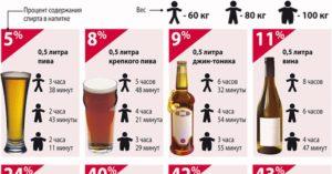 В 25 перестала переносить алкоголь, после 0,5 пива ужасно плохо