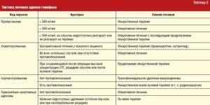 Микроаденома гипофиза и высокие показатели пролактина