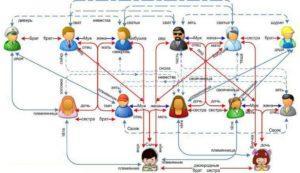 Можно ли создать семью троюродным братьям и сестрам