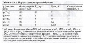 Высокий IgG на отдельные продукты питания при отсутствии IgE
