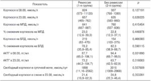 Кортизол в моче разные результаты