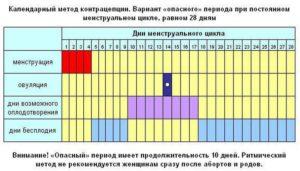 Вероятность беременности на 28 день цикла