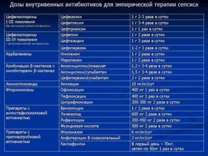Доза антибиотка