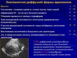 УЗ-признаки Диффузных изменений матки