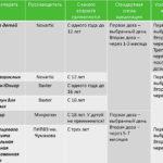 Дисметаболическая нефропатия