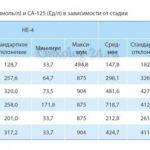 ВСД, никтотиновая кислота