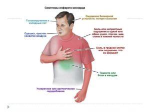 Давящая боль в области сердца, учащенное сердцебиение, онемение правой руки