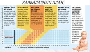 Вероятность забеременеть на 10 день после месячных