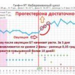 Вероятность беременности при задержке 10 дней и отрицательном тесте на беременность