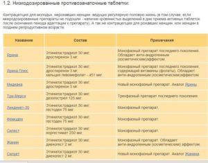 Минимальный срок приёма противозачаточных таблеток